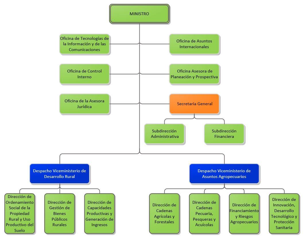 Organigrama del ministerio for Ministerio produccion