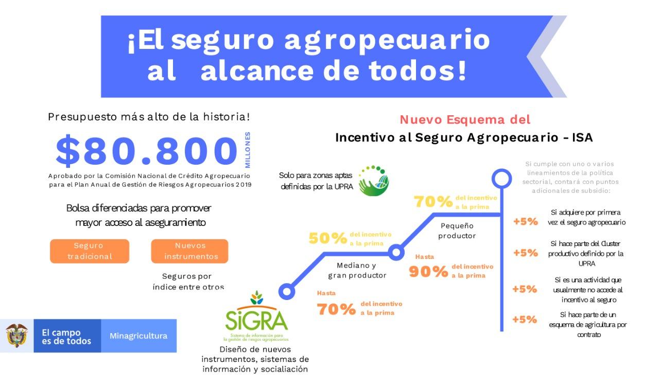 Infografía Seguro Agropecuario Vice.jpeg